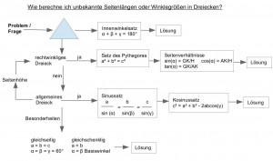 Lösungsschema für Aufgaben der Trigonometrie